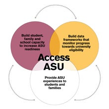access asu educational outreach and student services