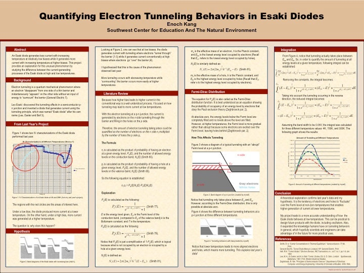 Quantifying Electron Tunneling Behaviors in Esaki Diodes
